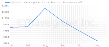 Price overview for flights from San Francisco to Armenia
