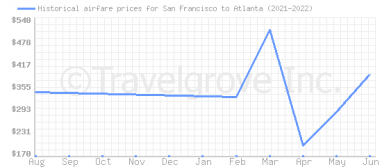 Price overview for flights from San Francisco to Atlanta