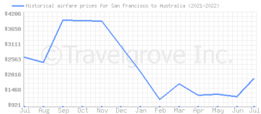 Price overview for flights from San Francisco to Australia