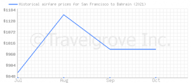 Price overview for flights from San Francisco to Bahrain