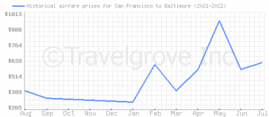 Price overview for flights from San Francisco to Baltimore