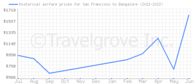 Price overview for flights from San Francisco to Bangalore