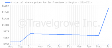 Price overview for flights from San Francisco to Bangkok