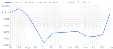 Price overview for flights from San Francisco to Basel