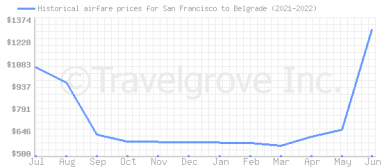 Price overview for flights from San Francisco to Belgrade