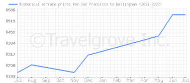 Price overview for flights from San Francisco to Bellingham