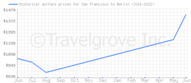 Price overview for flights from San Francisco to Berlin