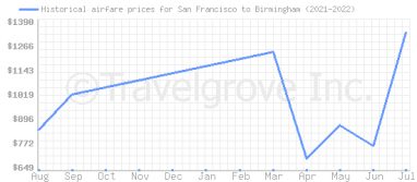 Price overview for flights from San Francisco to Birmingham