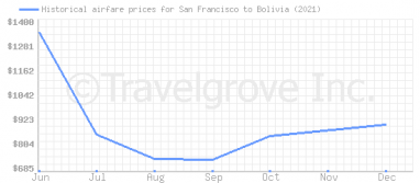 Price overview for flights from San Francisco to Bolivia
