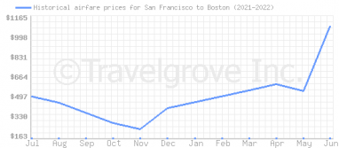 Price overview for flights from San Francisco to Boston