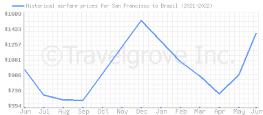 Price overview for flights from San Francisco to Brazil