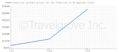 Price overview for flights from San Francisco to Bridgetown