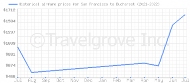 Price overview for flights from San Francisco to Bucharest