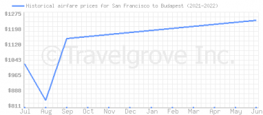 Price overview for flights from San Francisco to Budapest
