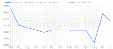Price overview for flights from San Francisco to Buffalo