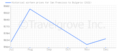Price overview for flights from San Francisco to Bulgaria