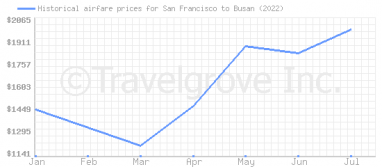 Price overview for flights from San Francisco to Busan