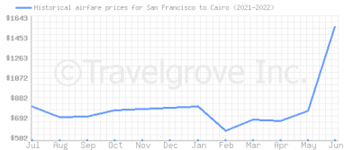 Price overview for flights from San Francisco to Cairo