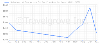 Price overview for flights from San Francisco to Cancun