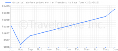 Price overview for flights from San Francisco to Cape Town