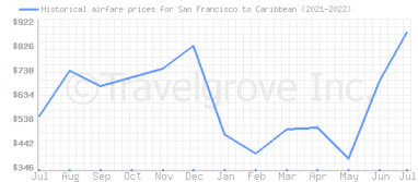 Price overview for flights from San Francisco to Caribbean