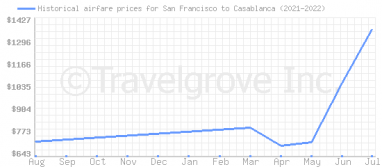 Price overview for flights from San Francisco to Casablanca