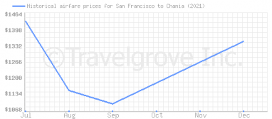 Price overview for flights from San Francisco to Chania