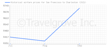 Price overview for flights from San Francisco to Charleston