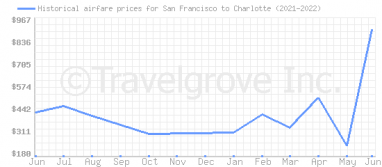 Price overview for flights from San Francisco to Charlotte