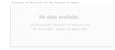 Price overview for flights from San Francisco to Chennai
