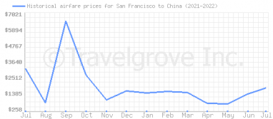 Price overview for flights from San Francisco to China