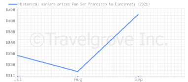 Price overview for flights from San Francisco to Cincinnati
