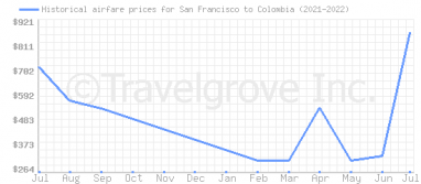 Price overview for flights from San Francisco to Colombia