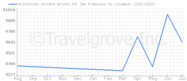 Price overview for flights from San Francisco to Columbus