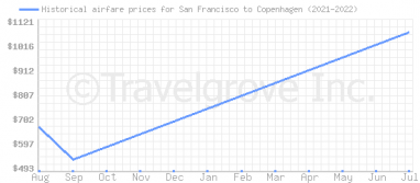 Price overview for flights from San Francisco to Copenhagen