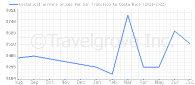 Price overview for flights from San Francisco to Costa Rica