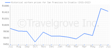 Price overview for flights from San Francisco to Croatia