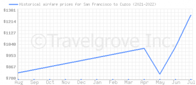 Price overview for flights from San Francisco to Cuzco