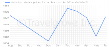 Price overview for flights from San Francisco to Dallas