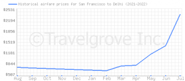 Price overview for flights from San Francisco to Delhi