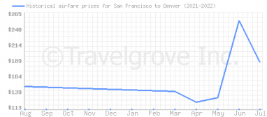 Price overview for flights from San Francisco to Denver