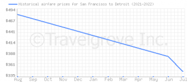 Price overview for flights from San Francisco to Detroit