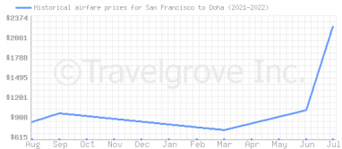 Price overview for flights from San Francisco to Doha