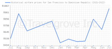 Price overview for flights from San Francisco to Dominican Republic