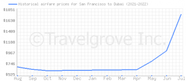 Price overview for flights from San Francisco to Dubai