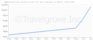 Price overview for flights from San Francisco to Dublin