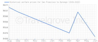 Price overview for flights from San Francisco to Durango