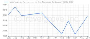 Price overview for flights from San Francisco to Ecuador