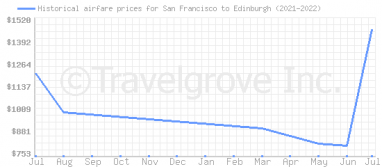 Price overview for flights from San Francisco to Edinburgh