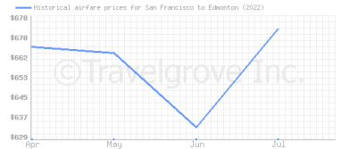 Price overview for flights from San Francisco to Edmonton